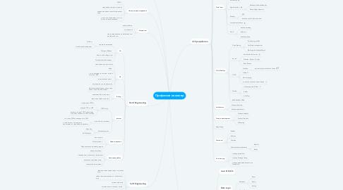 Mind Map: Профессия инженер