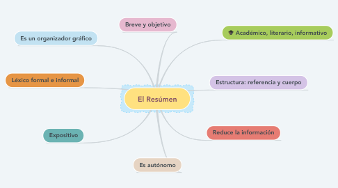 Mind Map: El Resúmen