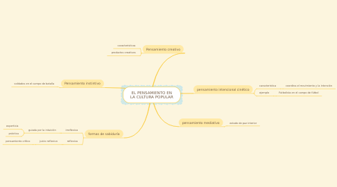Mind Map: EL PENSAMIENTO EN LA CULTURA POPULAR