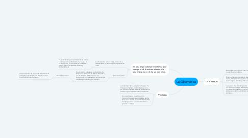 Mind Map: La Cibernética
