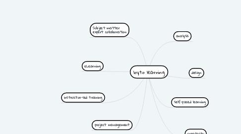 Mind Map: loyto learning