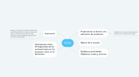 Mind Map: PEMC