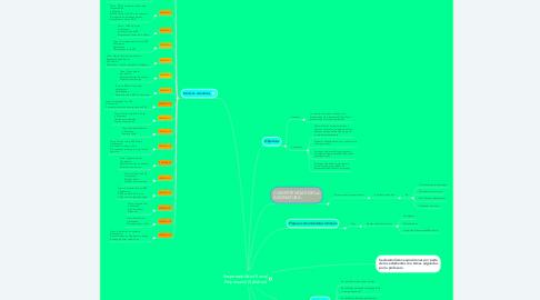 Mind Map: Responsabilidad Social Empresarial (Syllabus)