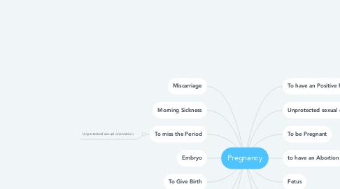 Mind Map: Pregnancy