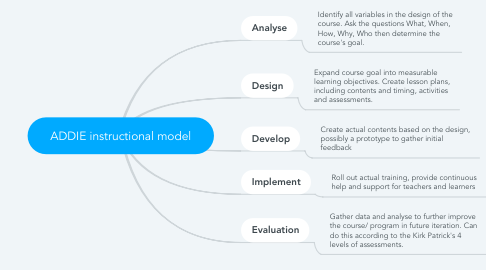 Mind Map: ADDIE instructional model