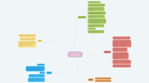 Mind Map: Tove Ditlevsen - forfatterskab