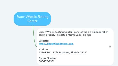 Mind Map: Super Wheels Skating Center