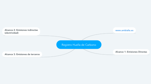 Mind Map: Registro Huella de Carbono