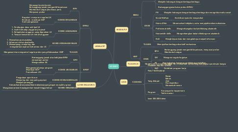 Mind Map: LK DAYS