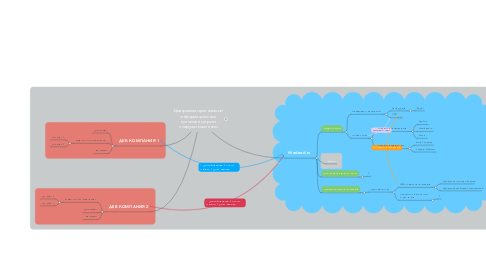 Mind Map: Диаграмма организации информационных потоков внутри и снаружи компании