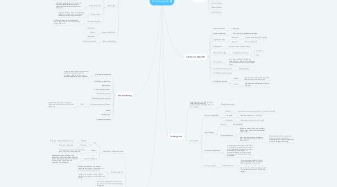 Mind Map: Erhvervsjura C