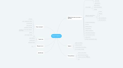 Mind Map: Курс Новичка