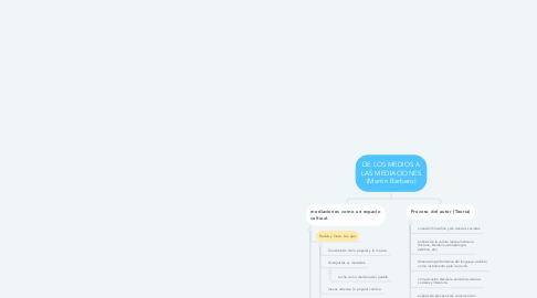 Mind Map: DE LOS MEDIOS A LAS MEDIACIONES (Martin Barbero)