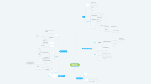 Mind Map: Comment capturer le besoin avec UML ?