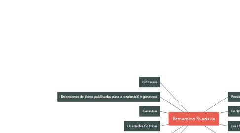 Mind Map: Bernardino Rivadavia