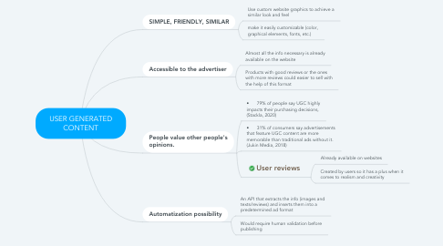 Mind Map: USER GENERATED CONTENT