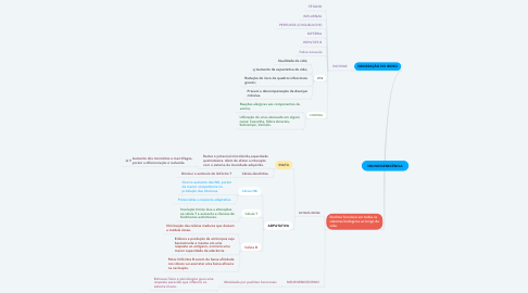 Mind Map: IMUNOSSENECÊNCIA