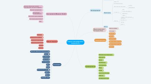 Mind Map: Реакции электрофильного замещения Se
