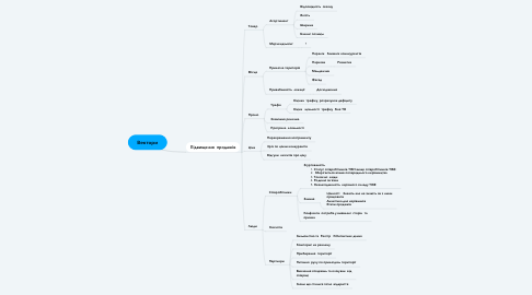Mind Map: Вектори