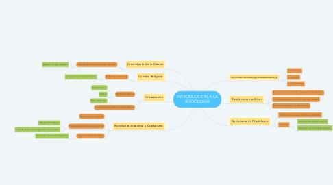 Mind Map: INTRODUCCIÓN A LA SOCIOLOGÍA