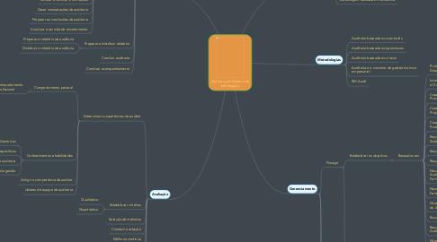Mind Map: Auditoria em Sistema da Informação