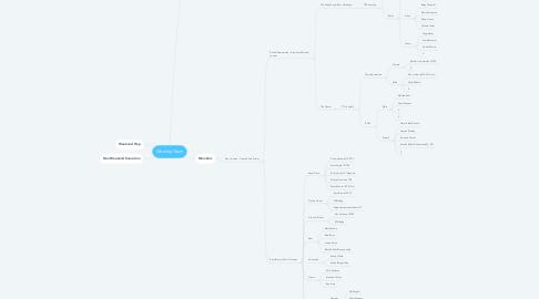 Mind Map: Worship Team
