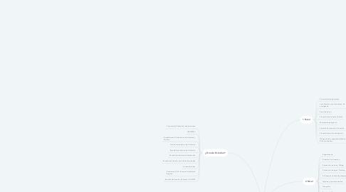 Mind Map: Auxiliar De Vuelo