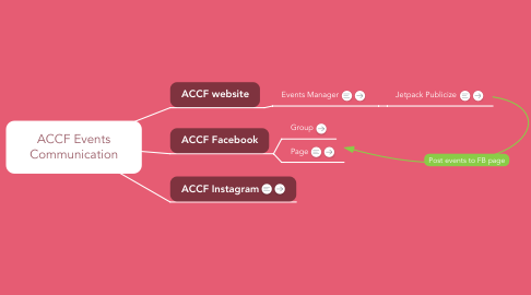 Mind Map: ACCF Events Communication
