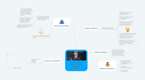 Mind Map: TEORÍA DE LA PERSONALIDAD SIGMUND FREUD