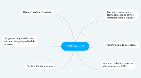 Mind Map: DGE Anexo II