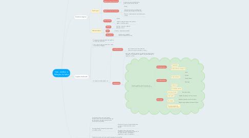Mind Map: Fato Jurídico e Relação Jurídica