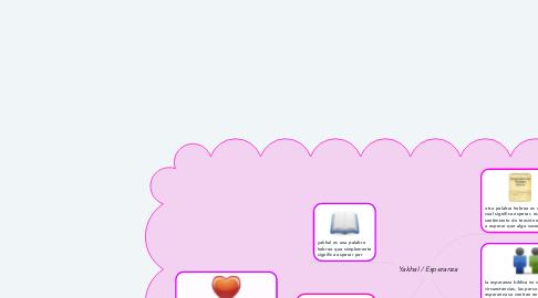 Mind Map: Yakhal / Esperanza