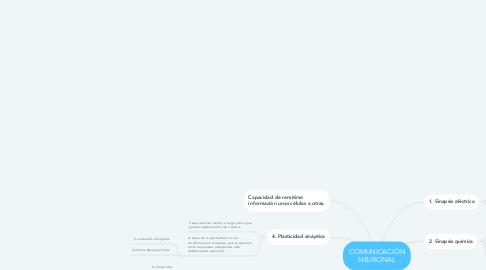 Mind Map: COMUNICACIÓN NEURONAL