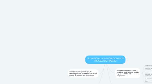 Mind Map: LA DIVISION Y LA INTEGRACION EN EL PROCESO DE TRABAJO