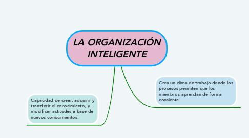 Mind Map: LA ORGANIZACIÓN INTELIGENTE