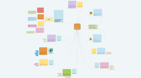 Mind Map: ISO/IEC 9126