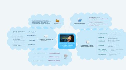 Mind Map: CALIDAD DEL PRODUCTO SOFTWARE – NORMA ISO/IEC 9126
