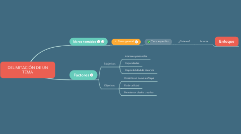Mind Map: DELIMITACIÓN DE UN TEMA