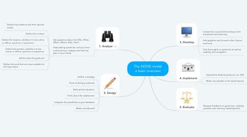 Mind Map: The ADDIE model a basic overview
