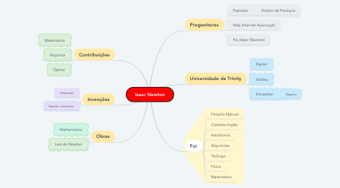 Mind Map: Isaac Newton
