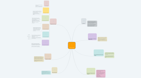 Mind Map: ISO/IEC 14598