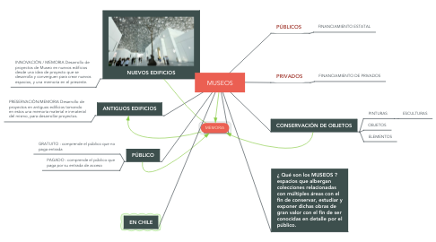 Mind Map: MUSEOS