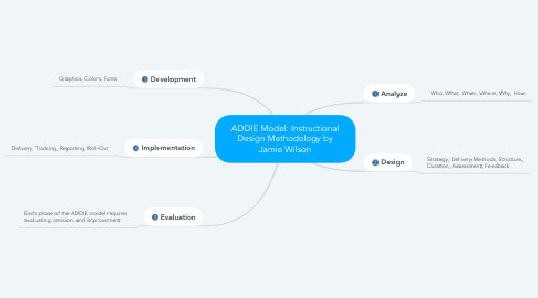 Mind Map: ADDIE Model: Instructional Design Methodology by Jamie Wilson