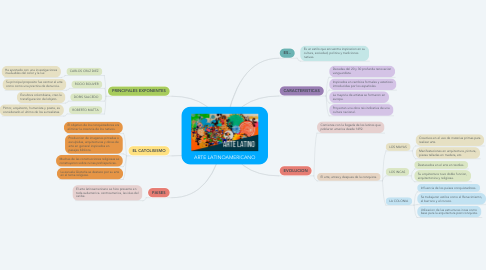 Mind Map: ARTE LATINOAMERICANO