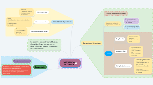 Mind Map: Estructuras de Control
