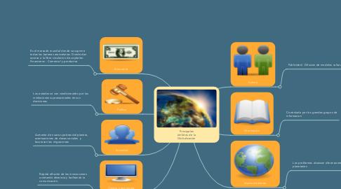Mind Map: Principales ámbitos de la Globalización