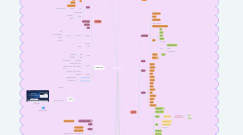 Mind Map: shopify