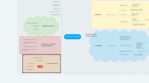 Mind Map: FACTORES DE LA PRODUCTIVIDAD