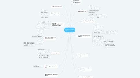 Mind Map: Curso del Derecho Constitucional