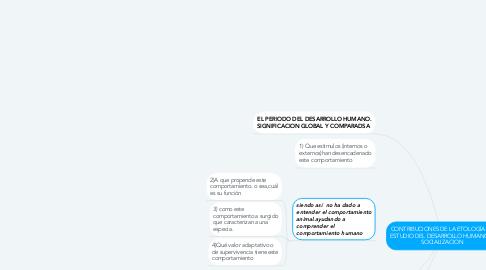 Mind Map: CONTRIBUCIONES DE LA ETOLOGÍA AL ESTUDIO DEL DESARROLLO HUMANO Y SOCIALIZACION